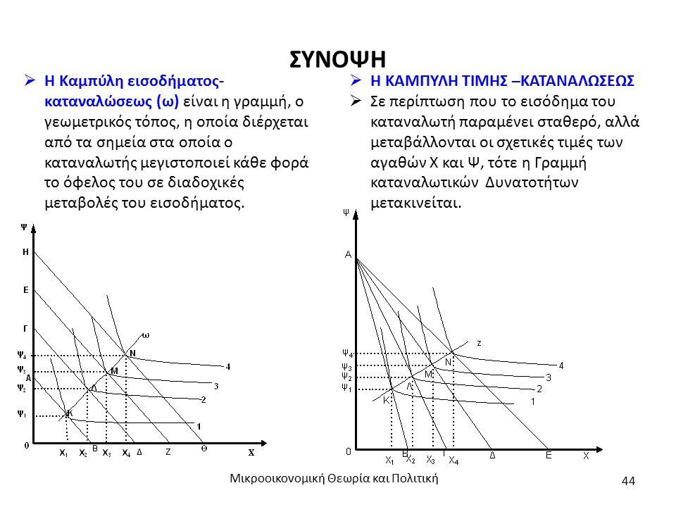 ΣΥΝΟΨΗ Μικροοικονομική Θεωρία και Πολιτική 44  Η Καμπύλη εισοδήματος- καταναλώσεως (ω) είναι η γραμμή, ο γεωμετρικός τόπος, η οποία διέρχεται από τα