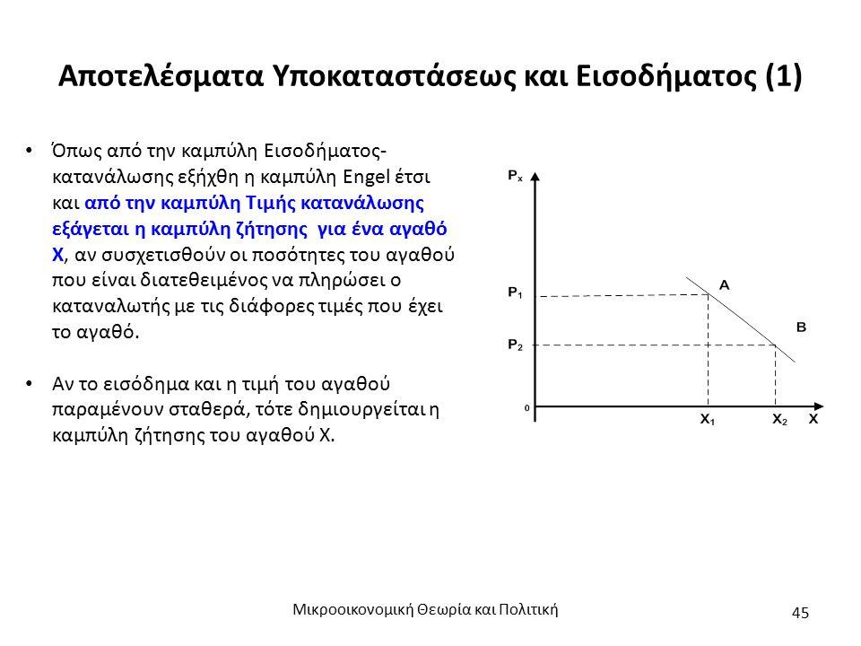 Αποτελέσματα Υποκαταστάσεως και Εισοδήματος (1) Μικροοικονομική Θεωρία και Πολιτική 45 Όπως από την καμπύλη Εισοδήματος- κατανάλωσης εξήχθη η καμπύλη