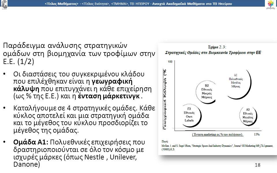 1818 -,, ΤΕΙ ΗΠΕΙΡΟΥ - Ανοιχτά Ακαδημαϊκά Μαθήματα στο ΤΕΙ Ηπείρου Παράδειγμα ανάλυσης στρατηγικών ομάδων στη βιομηχανία των τροφίμων στην Ε.Ε.