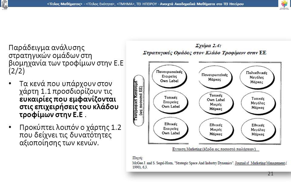 2121 -,, ΤΕΙ ΗΠΕΙΡΟΥ - Ανοιχτά Ακαδημαϊκά Μαθήματα στο ΤΕΙ Ηπείρου Παράδειγμα ανάλυσης στρατηγικών ομάδων στη βιομηχανία των τροφίμων στην Ε.Ε (2/2) Τα κενά που υπάρχουν στον χάρτη 1.1 προσδιορίζουν τις ευκαιρίες που εμφανίζονται στις επιχειρήσεις του κλάδου τροφίμων στην Ε.Ε.