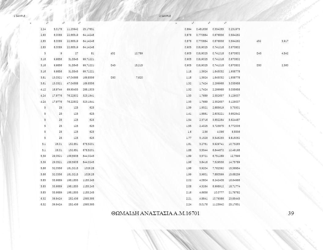ΘΩΜΑΙΔΗ ΑΝΑΣΤΑΣΙΑ Α.Μ.1670139 1 SAMPLE2 SAMPLE xx2x2 x3x3 x4x4 xx2x2 x3x3 x4x4 2,245,017611,2394225,176310,6940,4816360,3342550,231973 2,838,008922,6651964,142480,8780,7708840,6768360,594262 2,838,008922,6651964,142480,8780,7708840,6768360,594262d323,917 2,838,008922,6651964,142480,9050,8190250,7412180,670802 392781d3212,7890,9050,8190250,7412180,670802D434,542 3,169,985631,554599,712210,9050,8190250,7412180,670802 3,169,985631,554599,71221D4315,2150,9050,8190250,7412180,670802D502,360 3,169,985631,554599,712211,181,39241,6430321,938778 3,6113,032147,04588169,8356D507,6201,181,39241,6430321,938778 3,6113,032147,04588169,83561,321,74242,2999683,035958 4,1216,974469,93453288,13031,321,74242,2999683,035958 4,2417,977676,22502323,19411,331,76892,3526373,129007 4,2417,977676,22502323,19411,331,76892,3526373,129007 5251256251,391,93212,6856193,73301 5251256251,411,98812,8032213,952542 5251256251,542,37163,6522645,624487 5251256251,552,40253,7238755,772006 5251256251,62,564,0966,5536 5251256251,773,13295,5452339,815062 5,126,01132,651676,52011,813,27615,92974110,73283 5,126,01132,651676,52011,883,53446,64467212,49198 5,3929,0521156,5908844,02451,893,57216,75126912,7599 5,3929,0521156,5908844,02451,963,84167,52953614,75789 5,6632,0356181,32151026,281,983,92047,76239215,36954 5,6632,0356181,32151026,281,993,96017,88059915,68239 5,8333,9889198,15531155,2452,024,08048,24240816,64966 5,8333,9889198,15531155,2452,084,32648,99891218,71774 5,8333,9889198,15531155,2452,164,665610,077721,76782 6,3239,9424252,4361595,3952,214,884110,7938623,85443 6,3239,9424252,4361595,3952,245,017611,2394225,17631