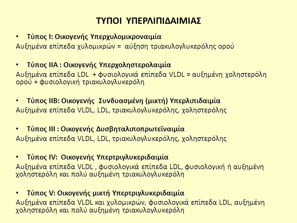 ΤΥΠΟΙ ΥΠΕΡΛΙΠΙΔΑΙΜΙΑΣ Τύπος Ι: Οικογενής Υπερχυλομικροναιμία Αυξημένα επίπεδα χυλομικρών = αύξηση τριακυλογλυκερόλης ορού Τύπος ΙΙΑ : Οικογενής Υπερχοληστερολαιμία Αυξημένα επίπεδα LDL + φυσιολογικά επίπεδα VLDL = αυξημένη χοληστερόλη ορού + φυσιολογική τριακυλογλυκερόλη Τύπος ΙΙΒ: Οικογενής Συνδυασμένη (μικτή) Υπερλιπιδαιμία Αυξημένα επίπεδα VLDL, LDL, τριακυλογλυκερόλης, χοληστερόλης Τύπος ΙΙΙ : Οικογενής Δυσβηταλιποπρωτεϊναιμία Αυξημένα επίπεδα VLDL, LDL, τριακυλογλυκερόλης, χοληστερόλης Τύπος ΙV: Οικογενής Υπερτριγλυκεριδαιμία Αυξημένα επίπεδα VLDL, φυσιολογικά επίπεδα LDL, φυσιολογική ή αυξημένη χοληστερόλη και πολύ αυξημένη τριακυλογλυκερόλη Τύπος V: Οικογενής μικτή Υπερτριγλυκεριδαιμία Αυξημένα επίπεδα VLDL και χυλομικρών, φυσιολογικά επίπεδα LDL, αυξημένη χοληστερόλη και πολύ αυξημένη τριακυλογλυκερόλη
