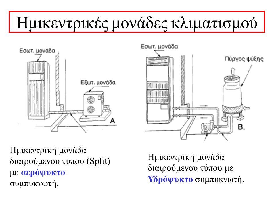 Πολυδιαιρούμενες Μονάδες(Multi Unit)