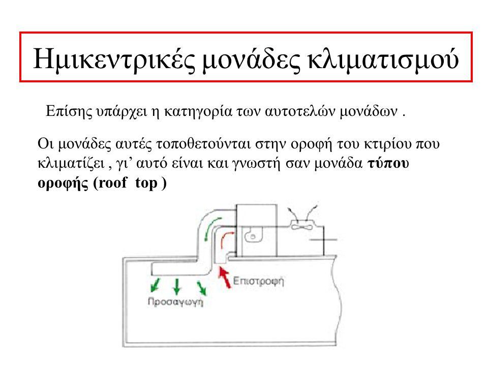Κλιματιστική μονάδα τύπου ντουλάπας