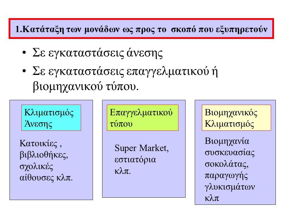 Μονάδες διαιρούμενου τύπου (Split Type) Πλεονεκτήματα: Εύκολη και χωρίς ζημιές τοποθέτηση μονάδων.