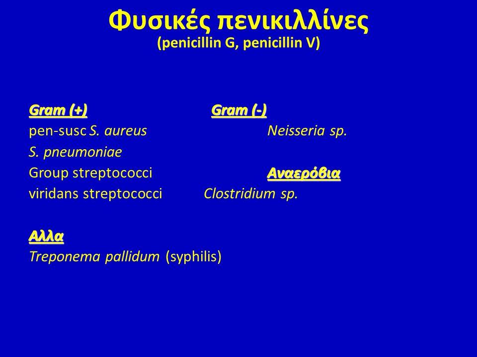 Φυσικές πενικιλλίνες (penicillin G, penicillin V) Gram (+)Gram (-) Gram (+) Gram (-) pen-susc S. aureusNeisseria sp. S. pneumoniae Aναερόβια Group str