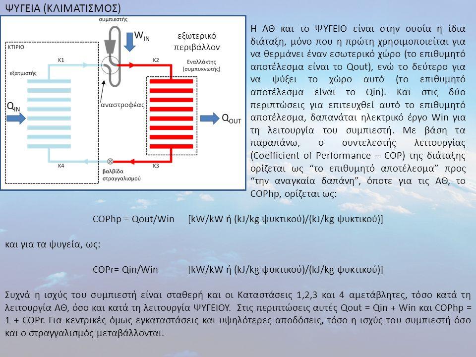 ΨΥΓΕΙΑ (ΚΛΙΜΑΤΙΣΜΟΣ) εξωτερικό περιβάλλον αναστροφέας COPhp = Qout/Win[kW/kW ή (kJ/kg ψυκτικού)/(kJ/kg ψυκτικού)] και για τα ψυγεία, ως: COPr= Qin/Win