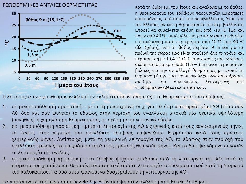 oCoC Ημέρα του έτους βάθος 9 m (19,4 o C) 0,5 m 1,5 m 3 m ΓΕΩΘΕΡΜΙΚΕΣ ΑΝΤΛΙΕΣ ΘΕΡΜΟΤΗΤΑΣ Κατά τη διάρκεια του έτους και ανάλογα με το βάθος, η θερμοκρ