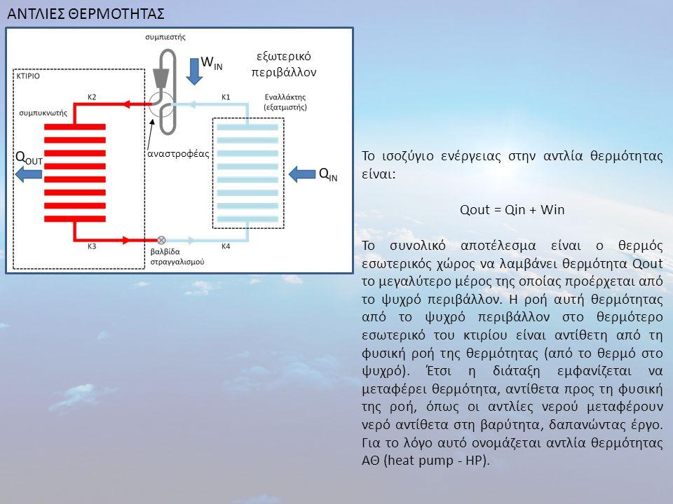 ΑΝΤΛΙΕΣ ΘΕΡΜΟΤΗΤΑΣ εξωτερικό περιβάλλον αναστροφέας Το ισοζύγιο ενέργειας στην αντλία θερμότητας είναι: Qout = Qin + Win Το συνολικό αποτέλεσμα είναι