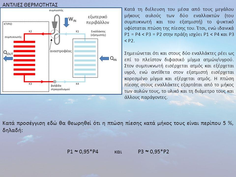 ΑΝΤΛΙΕΣ ΘΕΡΜΟΤΗΤΑΣ εξωτερικό περιβάλλον αναστροφέας Οι θερμοκρασίες στις Καταστάσεις 1, 2, 3 και 4 καθορίζονται από τις πιέσεις που επικρατούν στις καταστάσεις αυτές.