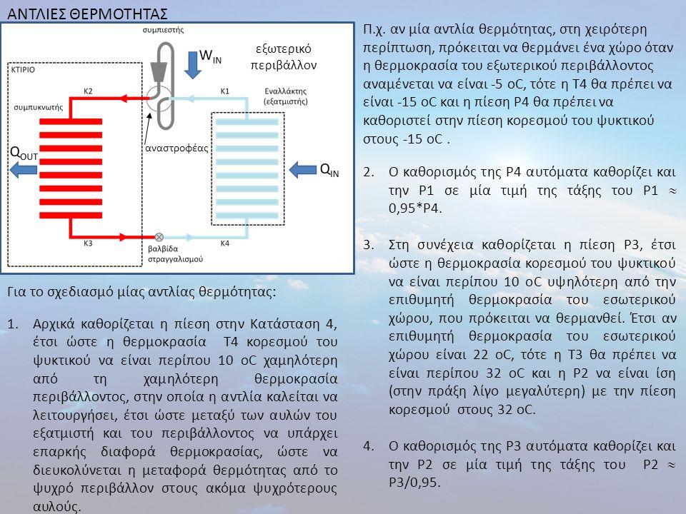 ΑΝΤΛΙΕΣ ΘΕΡΜΟΤΗΤΑΣ Για το σχεδιασμό μίας αντλίας θερμότητας: 1.Αρχικά καθορίζεται η πίεση στην Κατάσταση 4, έτσι ώστε η θερμοκρασία Τ4 κορεσμού του ψυ