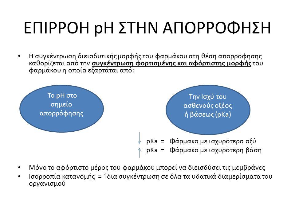 ΕΠΙΡΡΟΗ pH ΣΤΗΝ ΑΠΟΡΡΟΦΗΣΗ Η συγκέντρωση διεισδυτικής μορφής του φαρμάκου στη θέση απορρόφησης καθορίζεται από την συγκέντρωση φορτισμένης και αφόρτισ