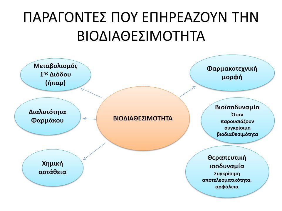 ΠΑΡΑΓΟΝΤΕΣ ΠΟΥ ΕΠΗΡΕΑΖΟΥΝ ΤΗΝ ΒΙΟΔΙΑΘΕΣΙΜΟΤΗΤΑ ΒΙΟΔΙΑΘΕΣΙΜΟΤΗΤΑ Μεταβολισμός 1 ης Διόδου (ήπαρ) Χημική αστάθεια Διαλυτότητα Φαρμάκου Φαρμακοτεχνική μο