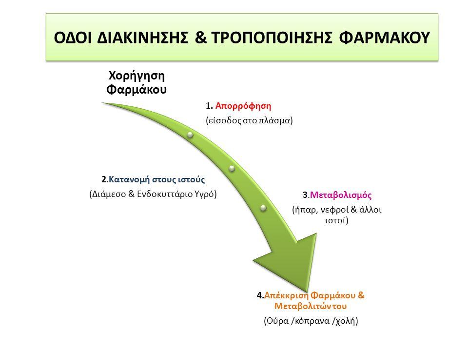 ΟΔΟΙ ΔΙΑΚΙΝΗΣΗΣ & ΤΡΟΠΟΠΟΙΗΣΗΣ ΦΑΡΜΑΚΟΥ Χορήγηση Φαρμάκου 1. Απορρόφηση (είσοδος στο πλάσμα) 2.Κατανομή στους ιστούς (Διάμεσο & Ενδοκυττάριο Υγρό) 3.Μ