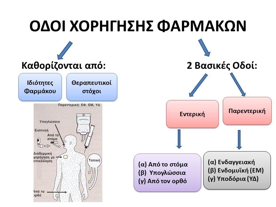 ΕΝΤΕΡΙΚΗ ΟΔΟΣ Από το στόμα: H συνηθέστερη αλλά ασταθής οδός χορήγησης Το φάρμακο μεταβολίζεται από το έντερο ή το ήπαρ και περιορίζει την αποτελεσματικότητα του Αλληλεπιδράσεις τροφής – φαρμάκου Υπογλώσσια: Διάχυση του φαρμάκου στο τριχοειδικό δίκτυο και έπειτα στην συστηματική κυκλοφορία Παράκαμψη εντέρου και ήπατος αποφυγή αδρανοποίησης με μεταβολισμό Από τον ορθό: Παράκαμψη πυλαίας κυκλοφορίας βιομετατροπής στο ήπαρ Χρήση σε ασθενείς με έμετο Χορήγηση αντιεμετικών φαρμάκων