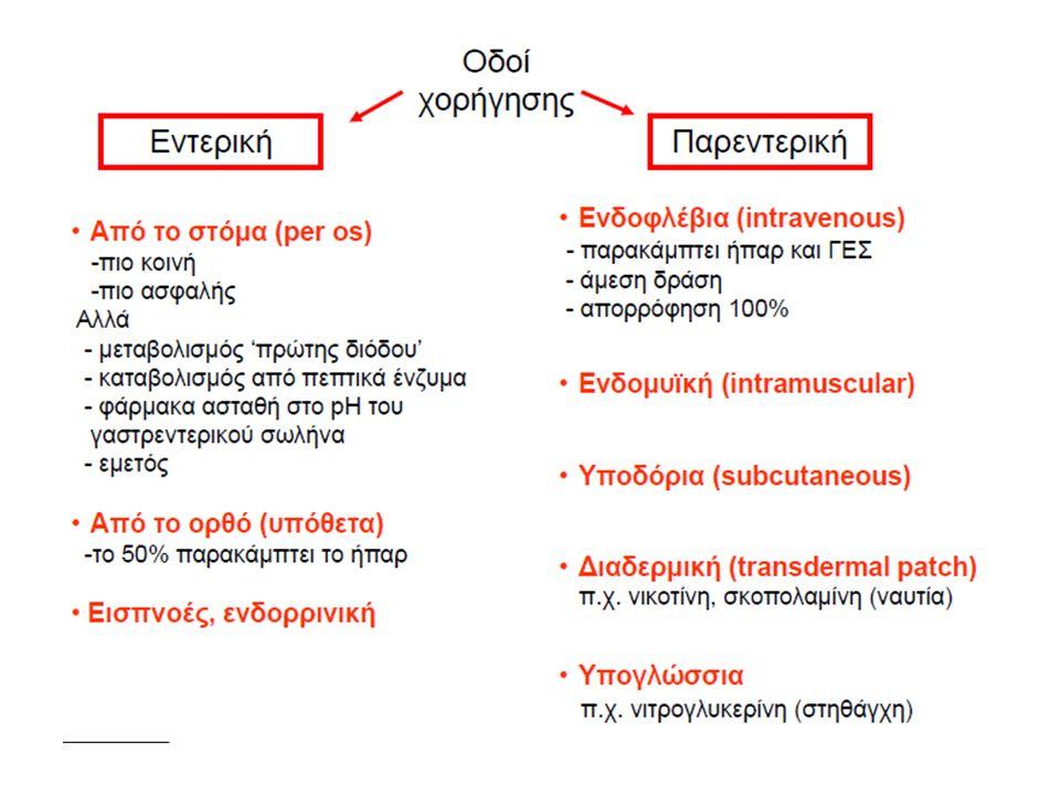 ΕΠΙΡΡΟΗ pH ΣΤΗΝ ΑΠΟΡΡΟΦΗΣΗ Η συγκέντρωση διεισδυτικής μορφής του φαρμάκου στη θέση απορρόφησης καθορίζεται από την συγκέντρωση φορτισμένης και αφόρτιστης μορφής του φαρμάκου η οποία εξαρτάται από: pKa = Φάρμακο με ισχυρότερο οξύ pKa = Φάρμακο με ισχυρότερη βάση Μόνο το αφόρτιστο μέρος του φαρμάκου μπορεί να διεισδύσει τις μεμβράνες Ισορροπία κατανομής = Ίδια συγκέντρωση σε όλα τα υδατικά διαμερίσματα του οργανισμού Το pH στο σημείο απορρόφησης Την Ισχύ του ασθενούς οξέος ή βάσεως (pKa)