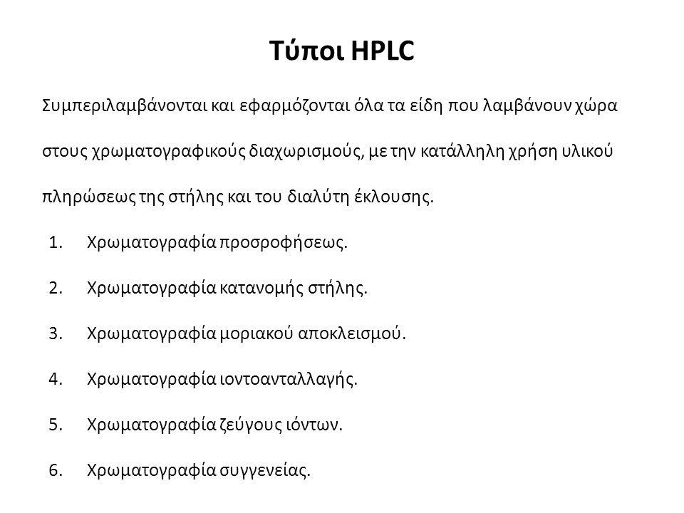 Σημείωμα Αναφοράς Copyright Πανεπιστήμιο Πατρών, Κοντογιάννης Χρίστος «Υγρή Χρωματογραφία».