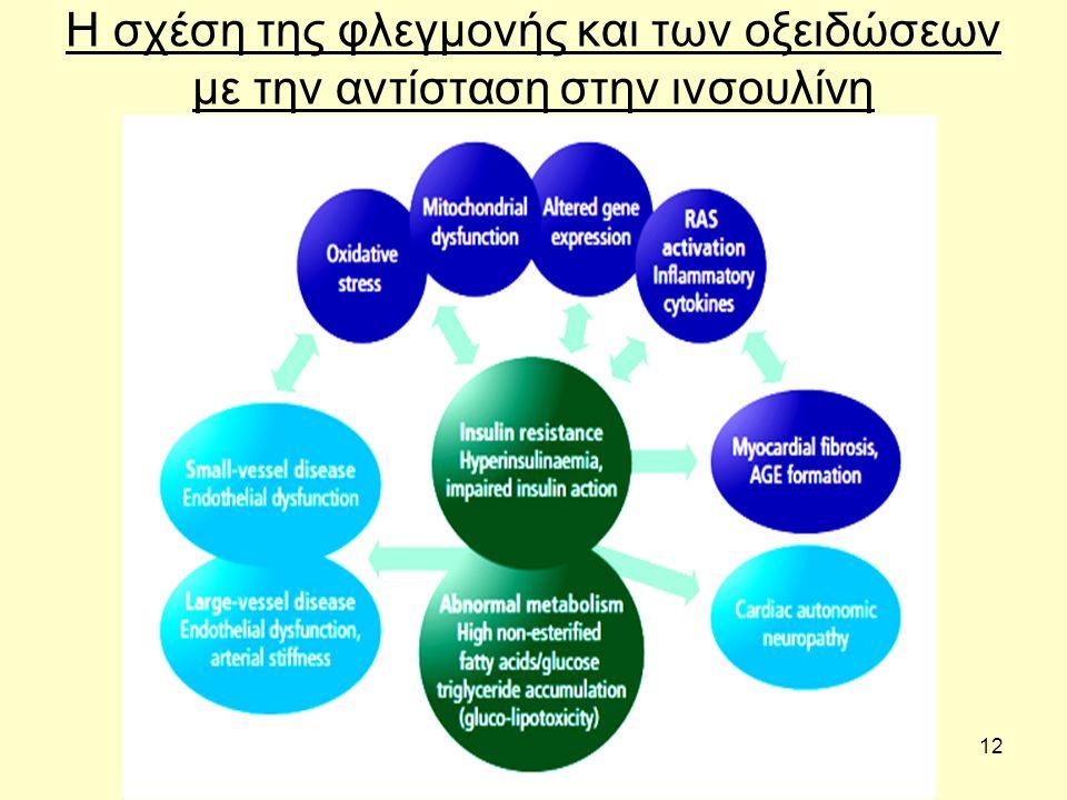 12 Η σχέση της φλεγμονής και των οξειδώσεων με την αντίσταση στην ινσουλίνη