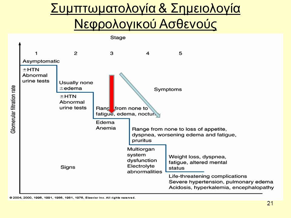 21 Συμπτωματολογία & Σημειολογία Νεφρολογικού Ασθενούς