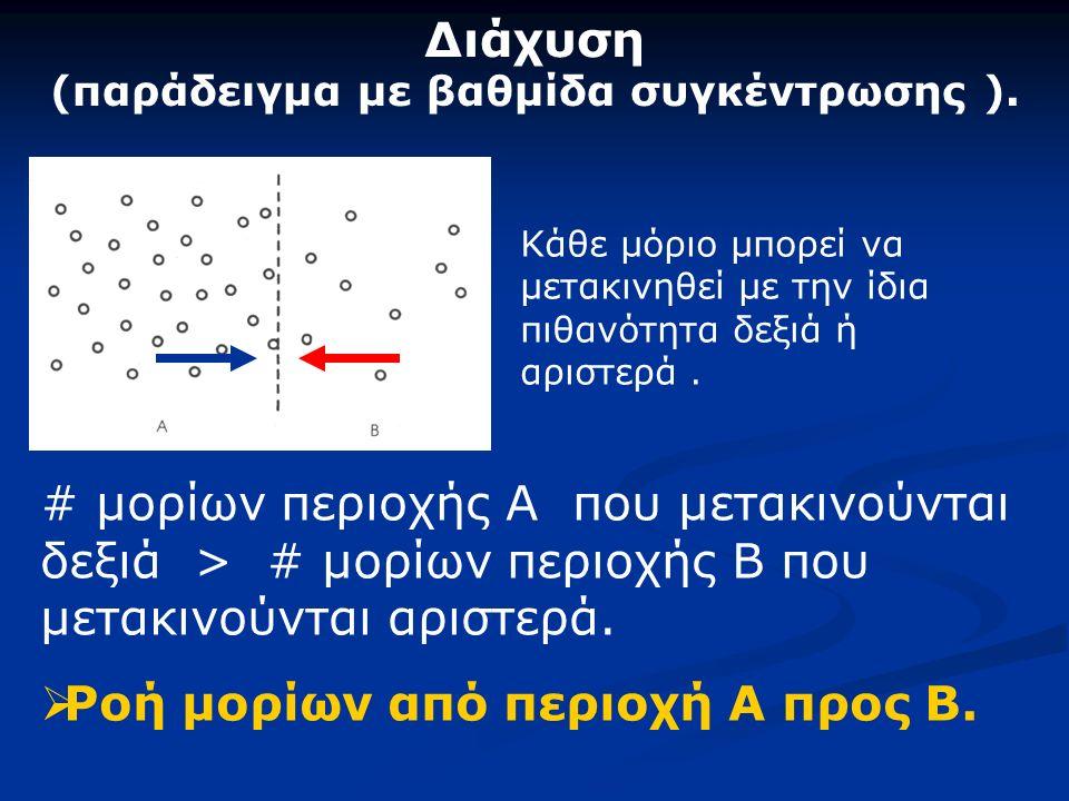 # μορίων περιοχής Α που μετακινούνται δεξιά > # μορίων περιοχής Β που μετακινούνται αριστερά.  Ροή μορίων από περιοχή Α προς Β. Διάχυση (παράδειγμα μ