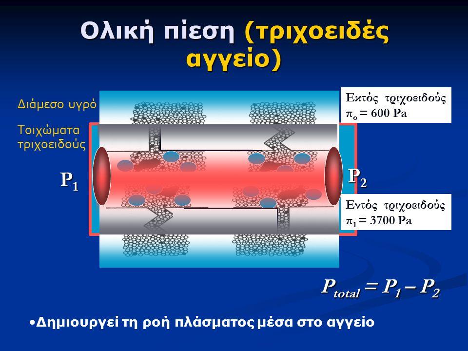 Ολική πίεση (τριχοειδές αγγείο) P total = P 1 – P 2 P1P1P1P1 P2P2P2P2 Τοιχώματα τριχοειδούς Διάμεσο υγρό Δημιουργεί τη ροή πλάσματος μέσα στο αγγείο Εκτός τριχοειδούς π ο = 600 Pa Εντός τριχοειδούς π 1 = 3700 Pa