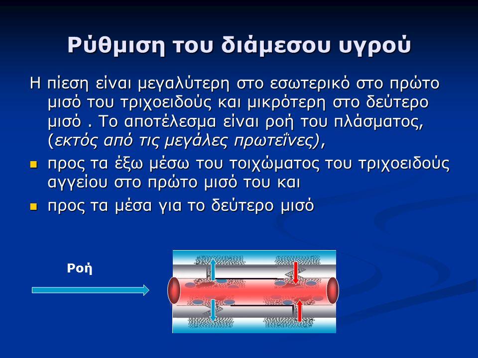 Η πίεση είναι μεγαλύτερη στο εσωτερικό στο πρώτο μισό του τριχοειδούς και μικρότερη στο δεύτερο μισό.