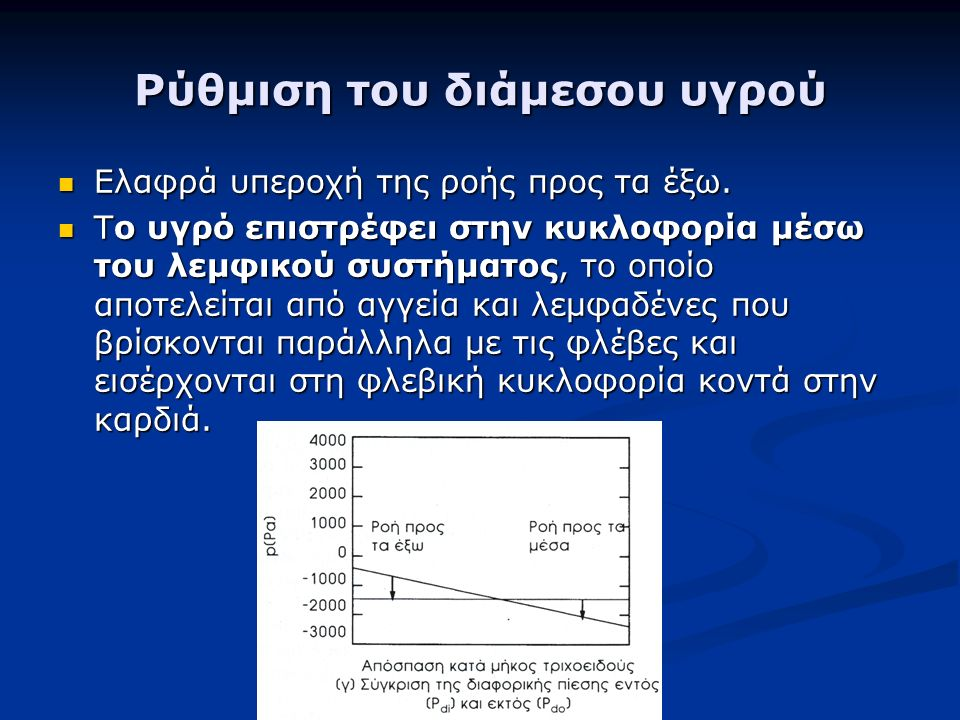 Ρύθμιση του διάμεσου υγρού Ελαφρά υπεροχή της ροής προς τα έξω.