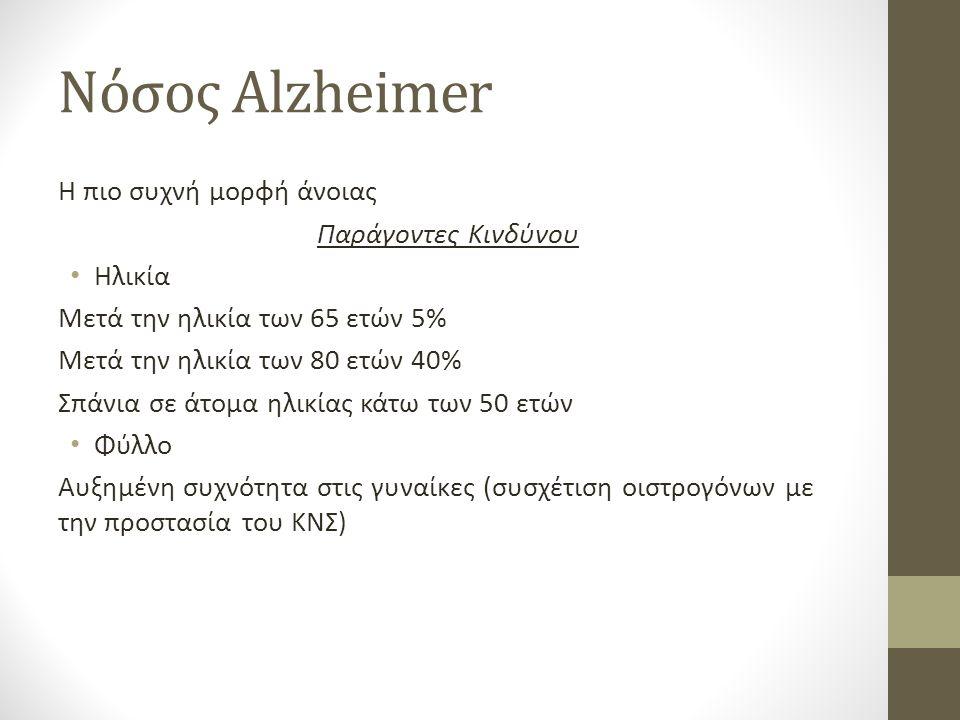 Νόσος Αlzheimer Η πιο συχνή μορφή άνοιας Παράγοντες Κινδύνου Ηλικία Μετά την ηλικία των 65 ετών 5% Μετά την ηλικία των 80 ετών 40% Σπάνια σε άτομα ηλικίας κάτω των 50 ετών Φύλλο Αυξημένη συχνότητα στις γυναίκες (συσχέτιση οιστρογόνων με την προστασία του ΚΝΣ)