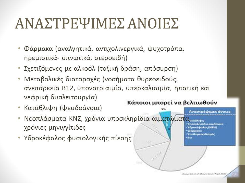 ΑΝΑΣΤΡΕΨΙΜΕΣ ΑΝΟΙΕΣ Φάρμακα (αναλγητικά, αντιχολινεργικά, ψυχοτρόπα, ηρεμιστικά- υπνωτικά, στεροειδή) Σχετιζόμενες με αλκοόλ (τοξική δράση, απόσυρση) Μεταβολικές διαταραχές (νοσήματα θυρεοειδούς, ανεπάρκεια Β12, υπονατριαιμία, υπερκαλιαιμία, ηπατική και νεφρική δυσλειτουργία) Κατάθλιψη (ψευδοάνοια) Νεοπλάσματα ΚΝΣ, χρόνια υποσκληρίδια αιματώματα, χρόνιες μηνιγγίτιδες Υδροκέφαλος φυσιολογικής πίεσης