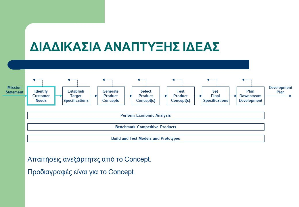 ΔΙΑΔΙΚΑΣΙΑ ΑΝΑΠΤΥΞΗΣ ΙΔΕΑΣ Perform Economic Analysis Benchmark Competitive Products Build and Test Models and Prototypes Identify Customer Needs Establish Target Specifications Generate Product Concepts Select Product Concept(s) Set Final Specifications Plan Downstream Development Mission Statement Test Product Concept(s) Development Plan Απαιτήσεις ανεξάρτητες από το Concept.