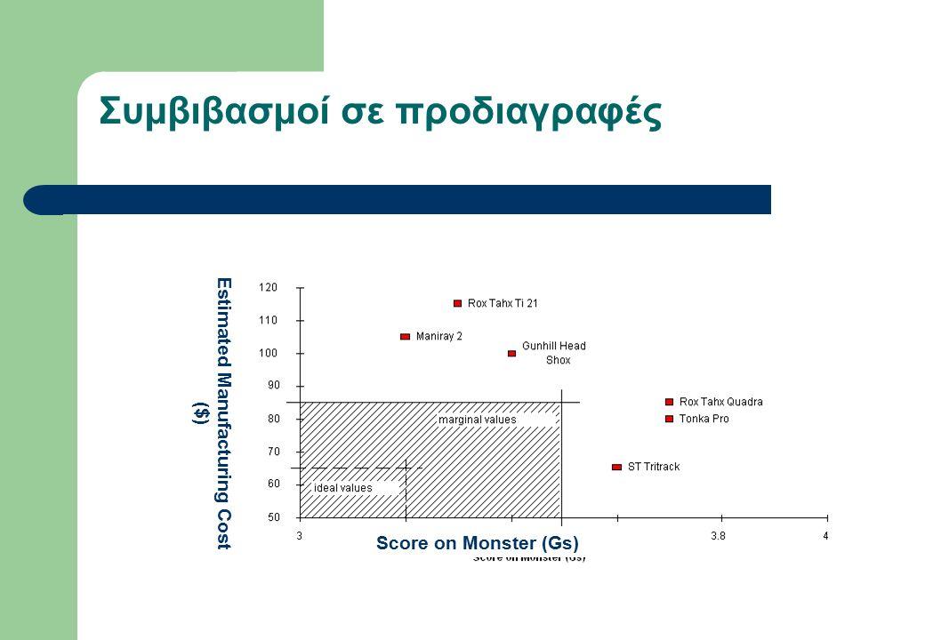 Συμβιβασμοί σε προδιαγραφές Score on Monster (Gs) Estimated Manufacturing Cost ($)