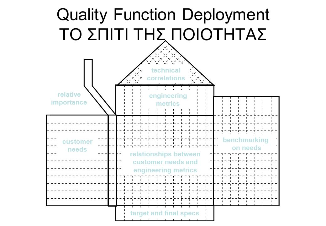 Quality Function Deployment ΤΟ ΣΠΙΤΙ ΤΗΣ ΠΟΙΟΤΗΤΑΣ technical correlations benchmarking on needs customer needs engineering metrics target and final specs relative importance relationships between customer needs and engineering metrics