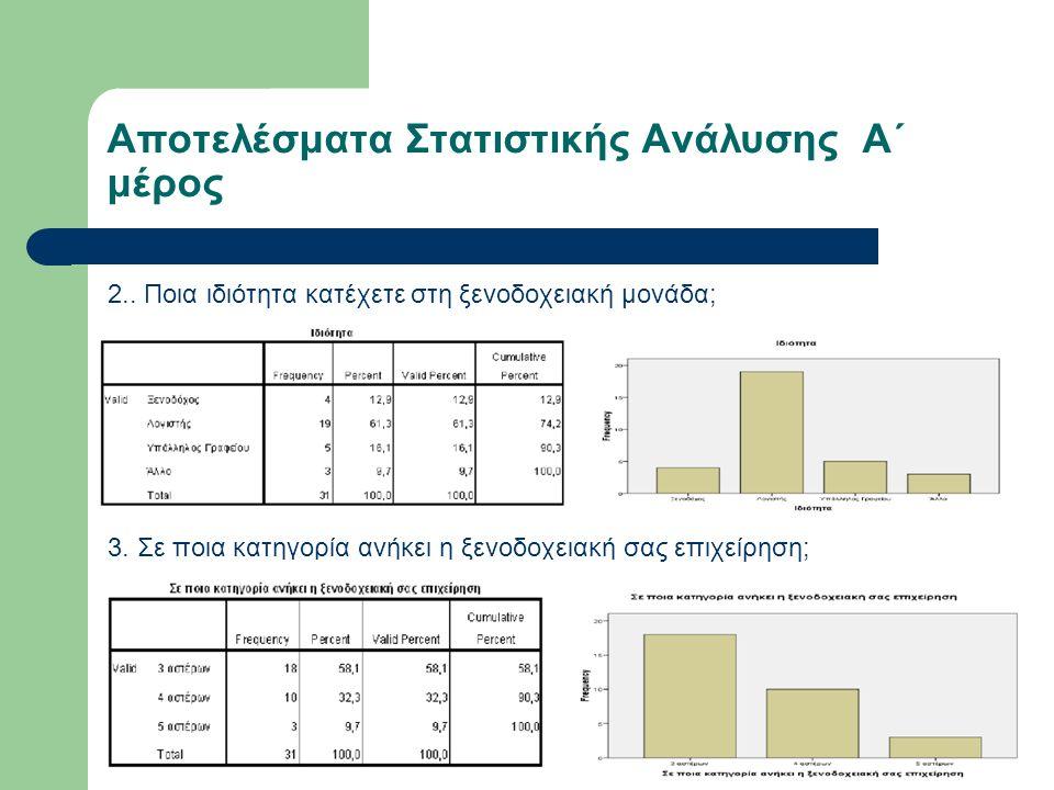 Αποτελέσματα Στατιστικής Ανάλυσης Α΄ μέρος 2.. Ποια ιδιότητα κατέχετε στη ξενοδοχειακή μονάδα; 3.