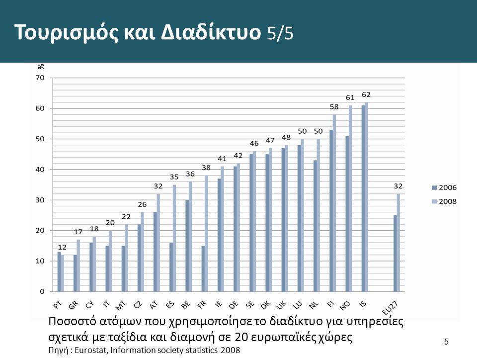 Τουρισμός και Διαδίκτυο 5/5 5 Ποσοστό ατόμων που χρησιμοποίησε το διαδίκτυο για υπηρεσίες σχετικά με ταξίδια και διαμονή σε 20 ευρωπαϊκές χώρες Πηγή : Eurostat, Information society statistics 2008
