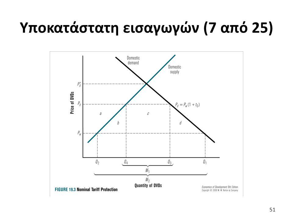 Υποκατάστατη εισαγωγών (7 από 25) 51