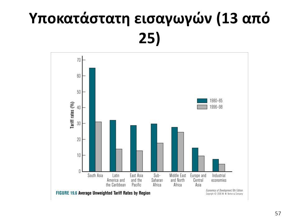 Υποκατάστατη εισαγωγών (13 από 25) 57