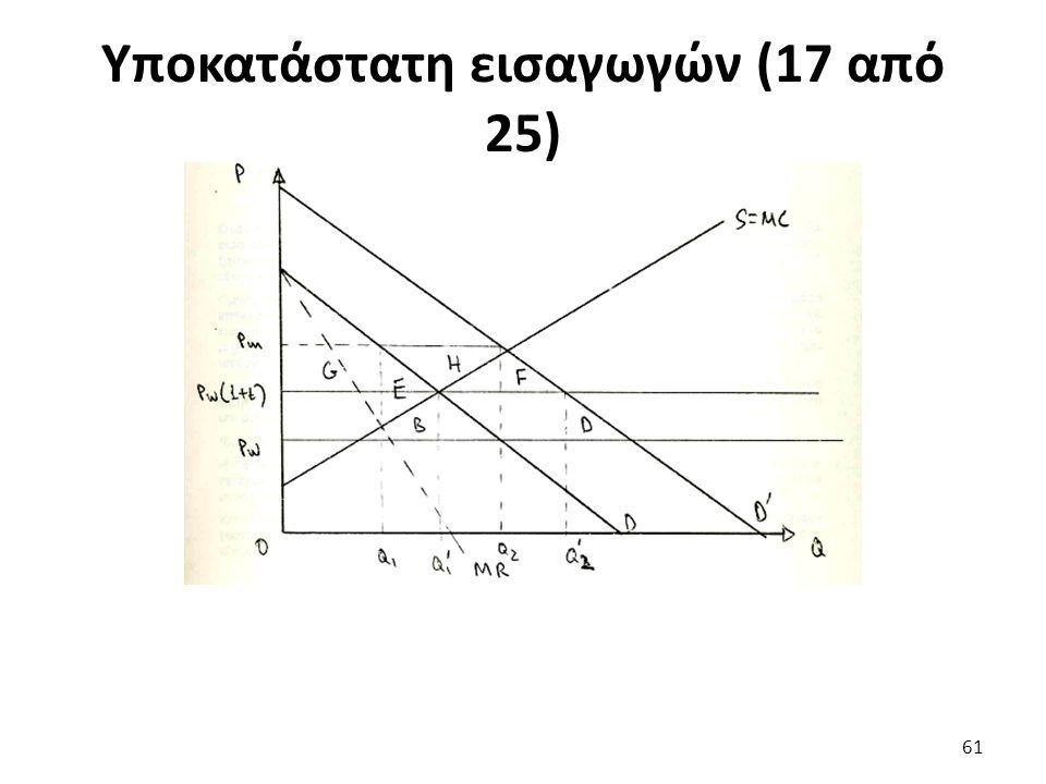 Υποκατάστατη εισαγωγών (17 από 25) 61