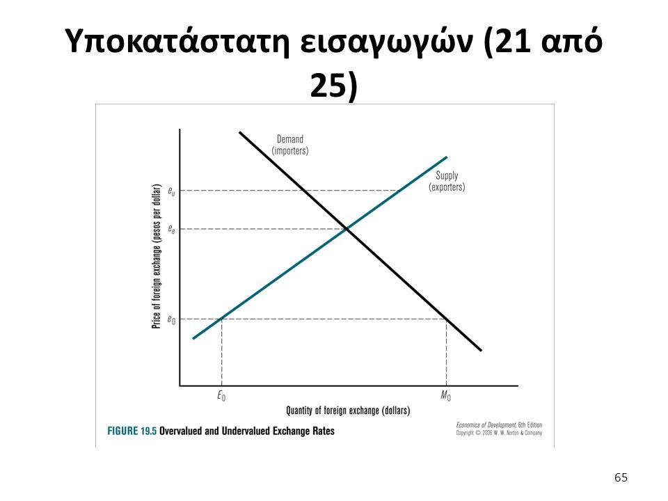 Υποκατάστατη εισαγωγών (21 από 25) 65