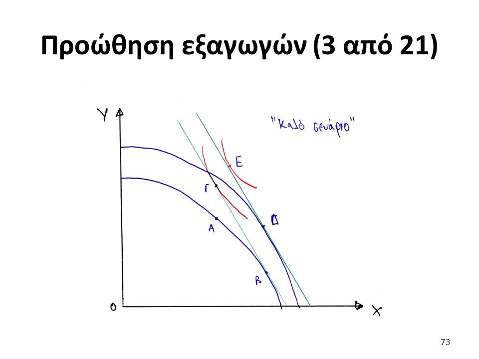 Προώθηση εξαγωγών (3 από 21) 73