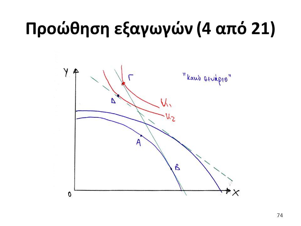 Προώθηση εξαγωγών (4 από 21) 74