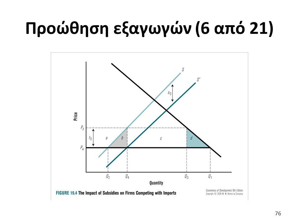 Προώθηση εξαγωγών (6 από 21) 76