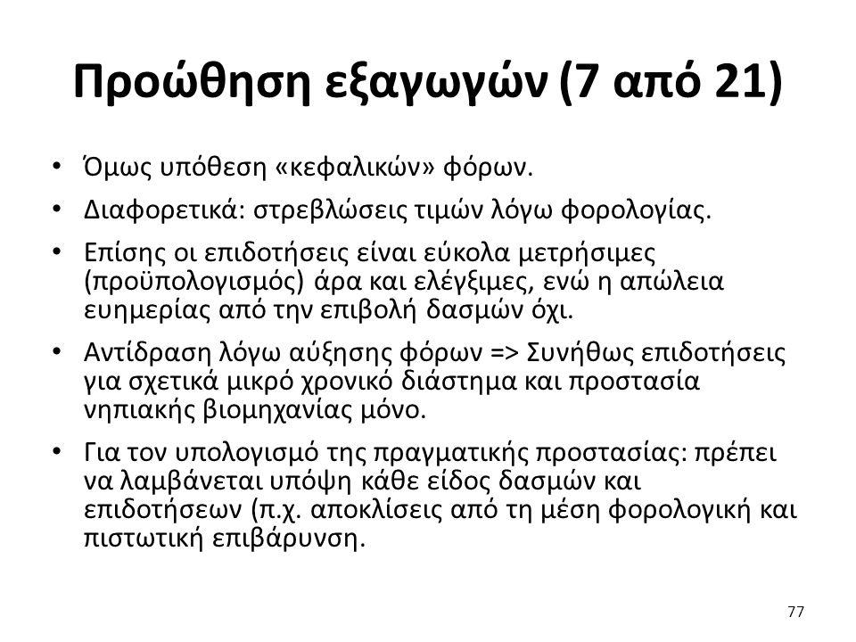 Προώθηση εξαγωγών (7 από 21) Όμως υπόθεση «κεφαλικών» φόρων.