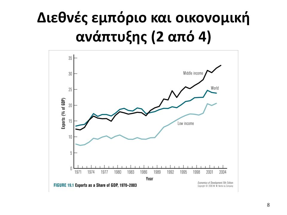 Διακυμάνσεις και ανάπτυξη (3 από 7) Προτάσεις πολιτικής: Συμφωνίες σταθεροποίησης είτε τιμών είτε εισοδημάτων μεταξύ παραγωγών & καταναλωτών (χωρών) (πχ καφές).