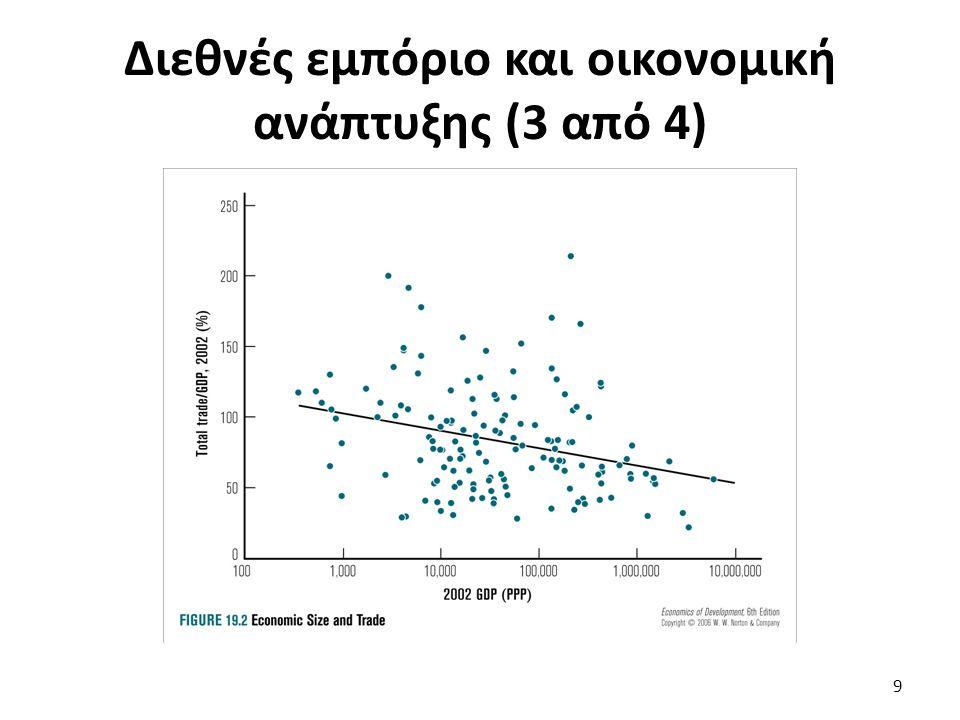 Διακυμάνσεις και ανάπτυξη (4 από 7) Εναλλακτικά, συμφωνία περιορισμού προσφοράς εκ μέρους των παραγωγών (και συνακόλουθη αύξηση τιμών) (πχ πετρέλαιο).