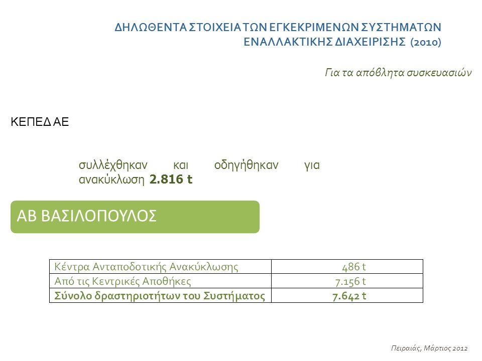 ΔΗΛΩΘΕΝΤΑ ΣΤΟΙΧΕΙΑ ΤΩΝ ΕΓΚΕΚΡΙΜΕΝΩΝ ΣΥΣΤΗΜΑΤΩΝ ΕΝΑΛΛΑΚΤΙΚΗΣ ΔΙΑΧΕΙΡΙΣΗΣ (2010) Πειραιάς, Μάρτιος 2012 ΚΕΠΕΔ ΑΕ Για τα απόβλητα συσκευασιών συλλέχθηκαν και οδηγήθηκαν για ανακύκλωση 2.816 t ΑΒ ΒΑΣΙΛΟΠΟΥΛΟΣ