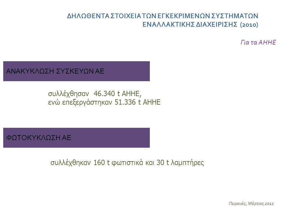 ΔΗΛΩΘΕΝΤΑ ΣΤΟΙΧΕΙΑ ΤΩΝ ΕΓΚΕΚΡΙΜΕΝΩΝ ΣΥΣΤΗΜΑΤΩΝ ΕΝΑΛΛΑΚΤΙΚΗΣ ΔΙΑΧΕΙΡΙΣΗΣ (2010) Πειραιάς, Μάρτιος 2012 ΑΝΑΚΥΚΛΩΣΗ ΣΥΣΚΕΥΩΝ ΑΕ Για τα ΑΗΗΕ συλλέχθησαν 46.340 t ΑΗΗΕ, ενώ επεξεργάστηκαν 51.336 t ΑΗΗΕ ΦΩΤΟΚΥΚΛΩΣΗ ΑΕ συλλέχθηκαν 160 t φωτιστικά και 30 t λαμπτήρες