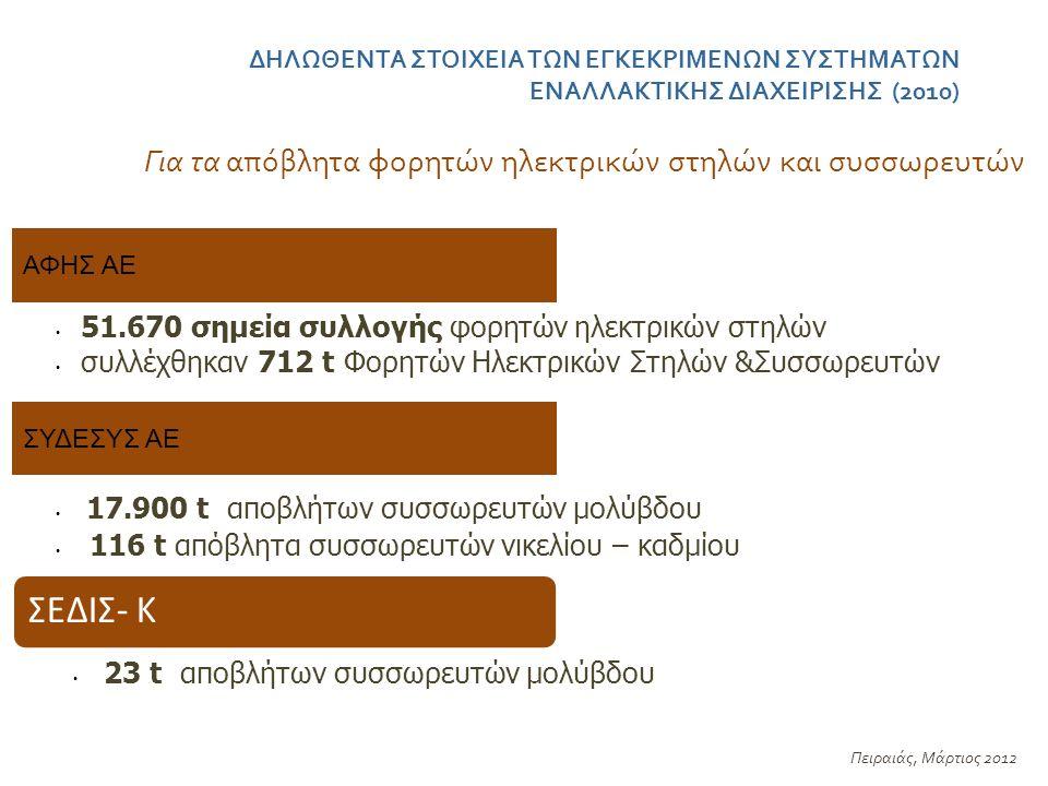 ΔΗΛΩΘΕΝΤΑ ΣΤΟΙΧΕΙΑ ΤΩΝ ΕΓΚΕΚΡΙΜΕΝΩΝ ΣΥΣΤΗΜΑΤΩΝ ΕΝΑΛΛΑΚΤΙΚΗΣ ΔΙΑΧΕΙΡΙΣΗΣ (2010) Πειραιάς, Μάρτιος 2012 ΑΦΗΣ ΑΕ Για τα απόβλητα φορητών ηλεκτρικών στηλών και συσσωρευτών 51.670 σημεία συλλογής φορητών ηλεκτρικών στηλών συλλέχθηκαν 712 t Φορητών Ηλεκτρικών Στηλών &Συσσωρευτών ΣΥΔΕΣΥΣ ΑΕ 17.900 t αποβλήτων συσσωρευτών μολύβδου 116 t απόβλητα συσσωρευτών νικελίου – καδμίου ΣΕΔΙΣ- Κ 23 t αποβλήτων συσσωρευτών μολύβδου