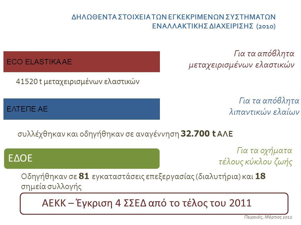 ΔΗΛΩΘΕΝΤΑ ΣΤΟΙΧΕΙΑ ΤΩΝ ΕΓΚΕΚΡΙΜΕΝΩΝ ΣΥΣΤΗΜΑΤΩΝ ΕΝΑΛΛΑΚΤΙΚΗΣ ΔΙΑΧΕΙΡΙΣΗΣ (2010) Πειραιάς, Μάρτιος 2012 ECO ELASTIKA ΑΕ Για τα απόβλητα μεταχειρισμένων ελαστικών 41520 t μεταχειρισμένων ελαστικών ΕΛΤΕΠΕ ΑΕ συλλέχθηκαν και οδηγήθηκαν σε αναγέννηση 32.700 t ΑΛΕ ΕΔΟΕ Οδηγήθηκαν σε 81 εγκαταστάσεις επεξεργασίας (διαλυτήρια) και 18 σημεία συλλογής Για τα απόβλητα λιπαντικών ελαίων Για τα οχήματα τέλους κύκλου ζωής ΓΙΑ ΑΕΚΚ – Έγκριση 4 ΣΣΕΔ από το τέλος του 2011