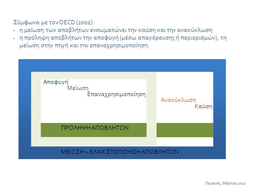Αποφυγή Μείωση Επαναχρησιμοποίηση ΠΡΟΛΗΨΗ ΑΠΟΒΛΗΤΩΝ Ανακύκλωση Καύση Σύμφωνα με τον OECD (2002): η μείωση των αποβλήτων ενσωματώνει την καύση και την ανακύκλωση η πρόληψη αποβλήτων την αποφυγή (μέσω απαγόρευσης ή περιορισμών), τη μείωση στην πηγή και την επαναχρησιμοποίηση.