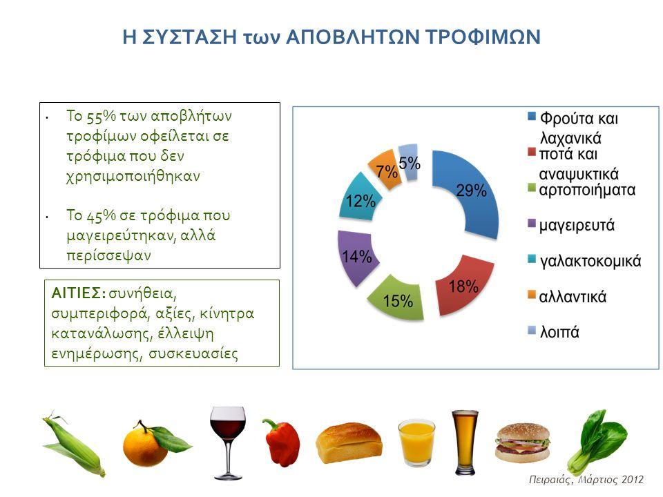 Η ΣΥΣΤΑΣΗ των ΑΠΟΒΛΗΤΩΝ ΤΡΟΦΙΜΩΝ Το 55% των αποβλήτων τροφίμων οφείλεται σε τρόφιμα που δεν χρησιμοποιήθηκαν Το 45% σε τρόφιμα που μαγειρεύτηκαν, αλλά περίσσεψαν ΑΙΤΙΕΣ: συνήθεια, συμπεριφορά, αξίες, κίνητρα κατανάλωσης, έλλειψη ενημέρωσης, συσκευασίες Πειραιάς, Μάρτιος 2012